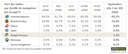 Firefox passe la barre des 30% en Europe