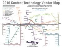 Un plan de métro pour bien choisir son CMS