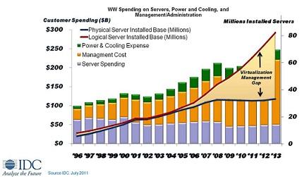 Augmentation des coûts de la virtualisation