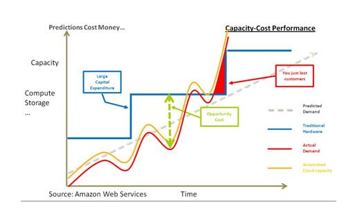 Comparaison des 2 options d'investissement informatique