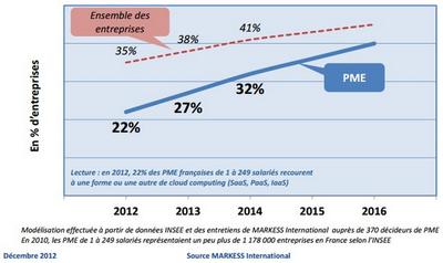 Evolution de la pénétration du cloud dans les PME